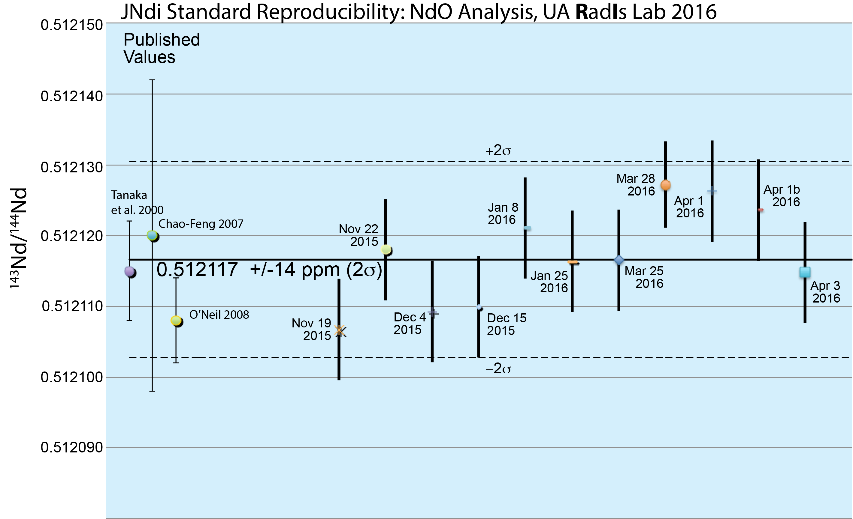 Interlab Comparison: JNdi